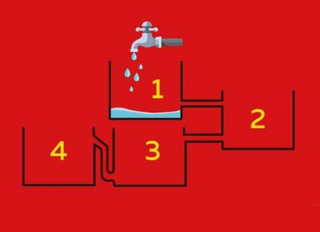 Koja će se posuda prva napuniti vodom? Čitav internet je podeljen oko ove mozgalice
